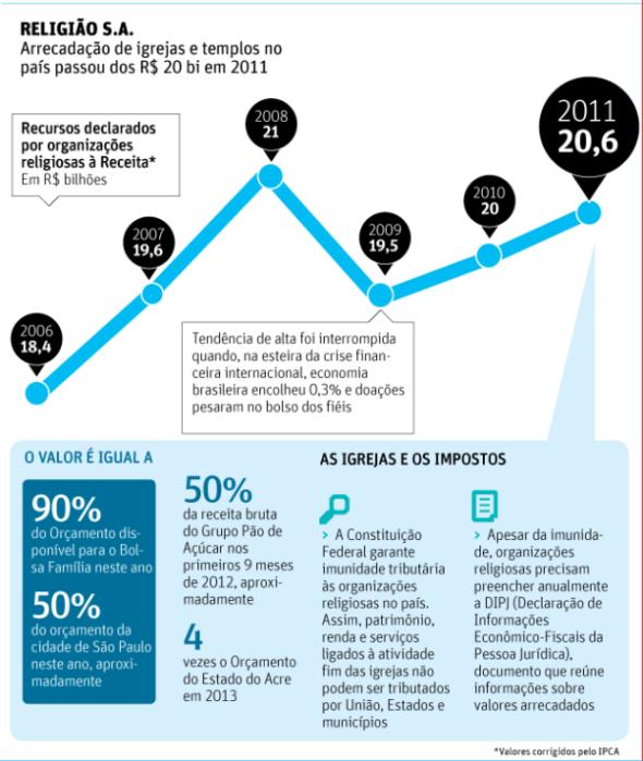 Igrejas arrecadam R$ 20 bilhões no Brasil em um ano