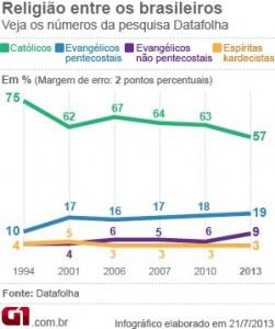 grafico-pesquisa-catolicos