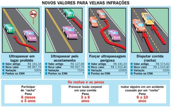 Artigo 303 do codigo de transito brasileiro