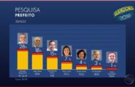 Edvaldo lidera disputa para Prefeitura de Aracaju com 28%, diz Ibope