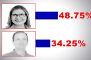 DATAFORM CAPELA: Silvany Sukita 48,75% x Astrogildo 34,25%.