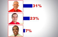 Em nova pesquisa, Edvaldo continua na liderança com 31%, diz Dataform