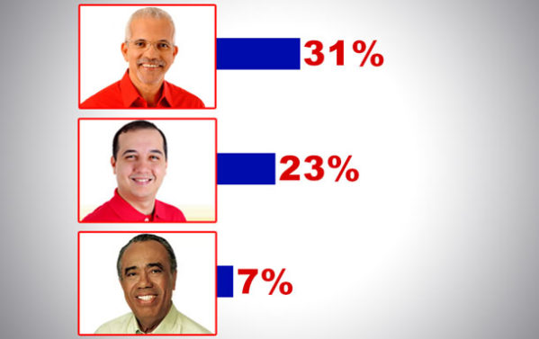 Edvaldo 31%, Valadares Filho 23%; João perde para Nulos e Brancos. (Foto: NE Notícias)