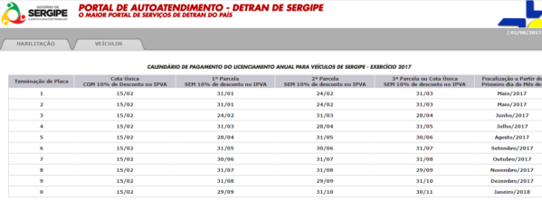 Calendário de licenciamento em Sergipe, disponível no site do Detran/Se.