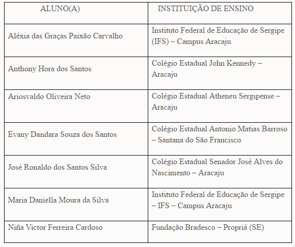 Secretaria de Educação divulga selecionados do Programa Parlamento Jovem Brasileiro