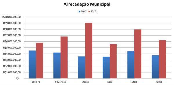 Arrecadação do município de Itaporanga D'Ajuda cai em 50% em comparativo a 2016