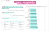 Pesquisa revela que 59% das brasileiras não sabem quando estão no período fértil