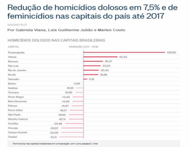 Aracaju tem a terceira maior redução de homicídios do Brasil, segundo jornal O Globo