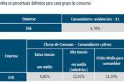 Reajuste médio da energia elétrica em Sergipe será de 11,30%, diz Aneel