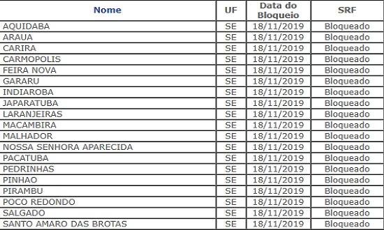 Tesouro Nacional bloqueia FPM de 19 municípios sergipanos