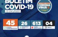 Aracaju registra mais um caso de Coronavírus; total em Sergipe sobe para 45