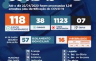 Sergipe passa a ter 118 casos da Coronavírus