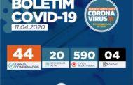 Mais duas pessoas são diagnosticadas com o Coronavírus e Sergipe passa a registrar 44 casos