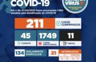 Governo de Sergipe confirma mais duas mortes e trinta e seis novos casos de Coronavírus