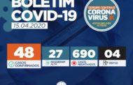 Passa para 48 o número de casos de Coronavírus em Sergipe