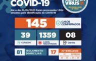 Com 10 novos casos Sergipe tem 145 casos da Coronavírus