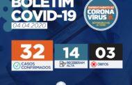 Sergipe registra terceiro óbito e cinco novos casos de Coronavírus