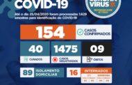 Prefeitura de São Cristóvão confirma o 4º caso de Covid-19 no município; Sergipe tem 154 casos confirmados