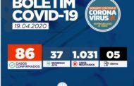 Com novos registros do Coronavírus, número de casos em Sergipe sobe para 86