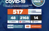 Governo investiga um óbito  e registra 64 novos casos de Covid-19; Sergipe passa a ter 517 casos confirmados da doença