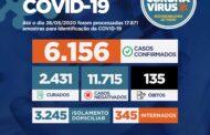 Sergipe passa dos 6 mil casos confirmados da Covid-19 e registra 135 mortes pela doença