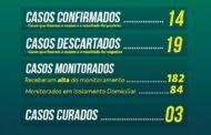 São Cristóvão registra mais dois novos casos do Coronavírus; município passa a ter 14 pessoas infectadas
