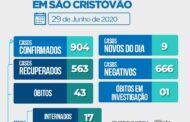 São Cristóvão chega a 904 casos confirmados e 43 mortes pela Covid-19