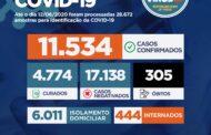 Sergipe tem mais de 11.500 casos da Covid-19 e soma 305 mortes