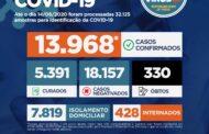 Sergipe chega a 13.968 casos de Covid-19 e 330 óbitos pela doença