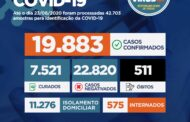 Estado de Sergipe tem mais de 19.800 casos da Covid-19 e 511 mortes