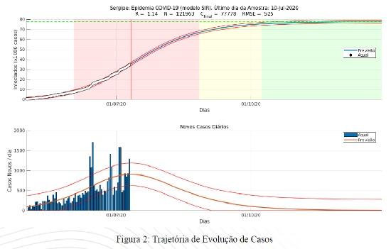 UFS: nova projeção estima que Covid estabilize no fim de agosto em Sergipe