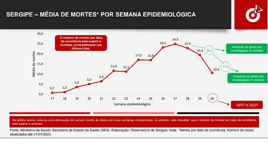 Covid-19: média de óbitos cai, mas situação em SE ainda é preocupante
