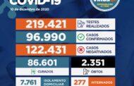 Sergipe registra 650 novos casos de Covid-19 e mais cinco mortes