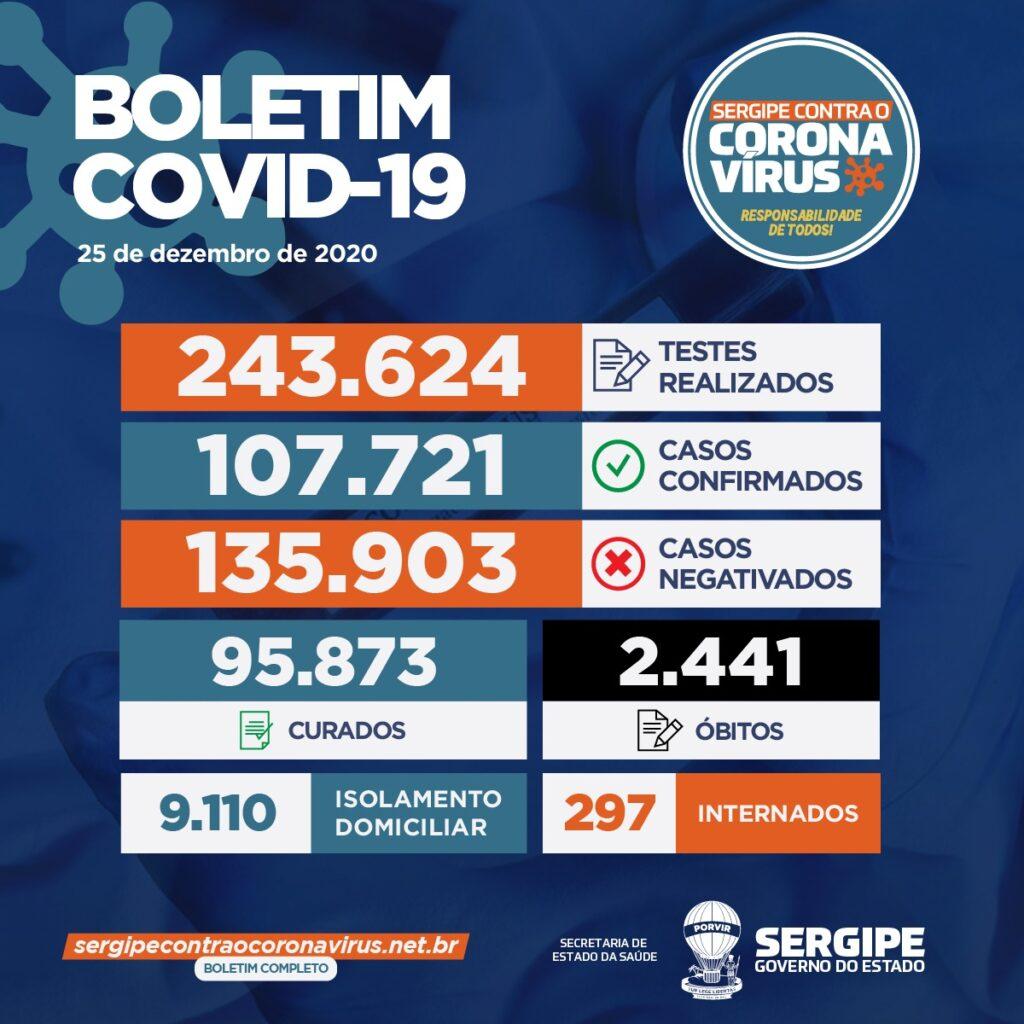 Sergipe registra 825 novos casos de Covid-19 e mais sete mortes