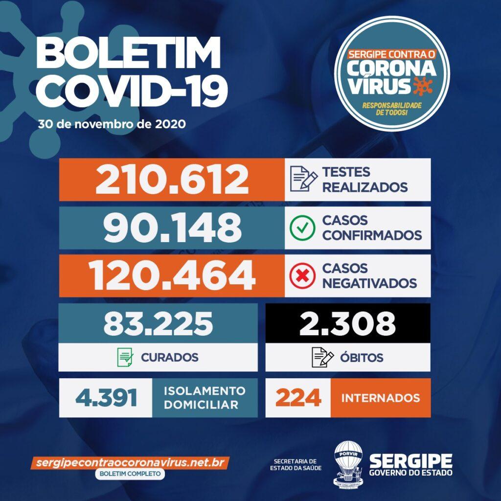 Sergipe registra 150 novos casos de Covid-19 e mais quatro mortes