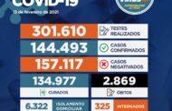 Sergipe registra 656 novos casos de Covid-19 e mais dois óbito neste sábado