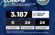 Sergipe bate novo recorde de casos e mortes por Covid-19