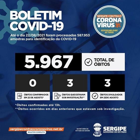 Governo de Sergipe registra 110 casos de Covid-19 e mais três óbitos que estavam em investigação